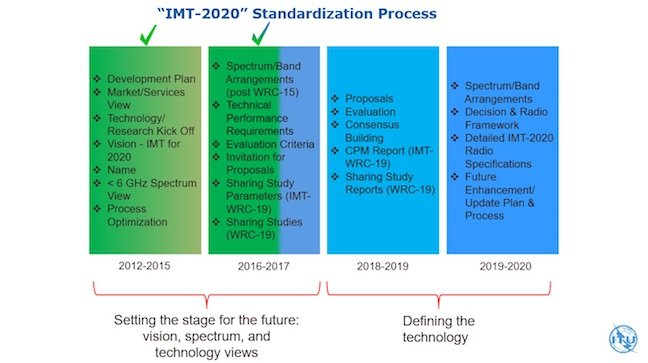 ITU 5G roadmap