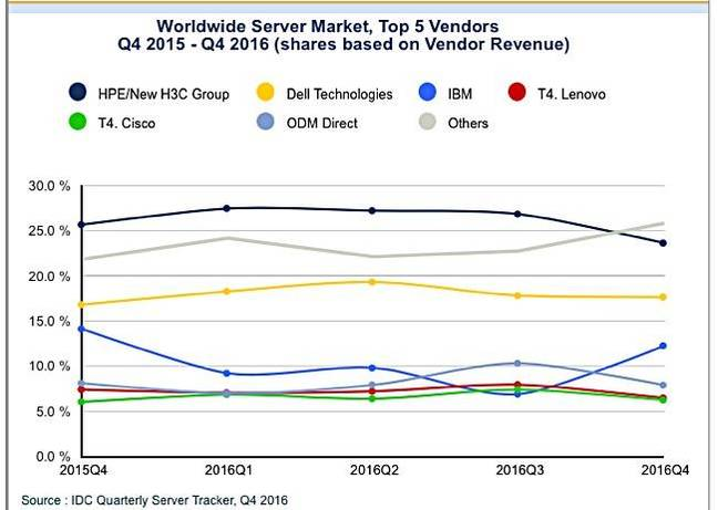 IDC_Q4cy2016_server_vendor_revenue_share_chart