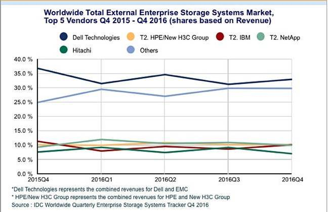 Revamped IDC Storage Tracker anoints Dell as external