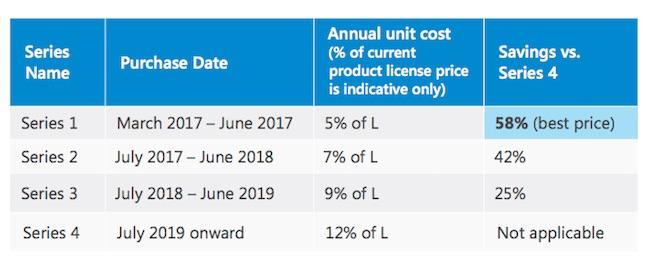 Microsoft premium assurance pricing