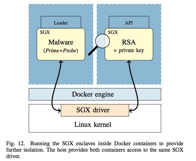 Getting keys out of Docker on Intel SGX