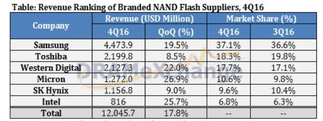NAND_supplier_Revenue_shares_4Q16
