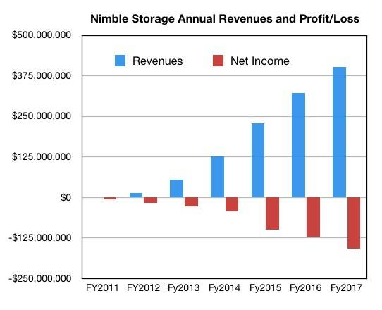 Nimble_annual_results_history