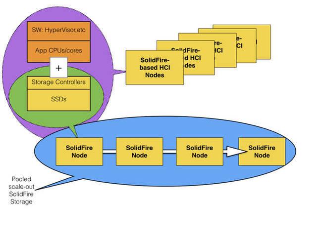 SolidFire_HCI_Scheme