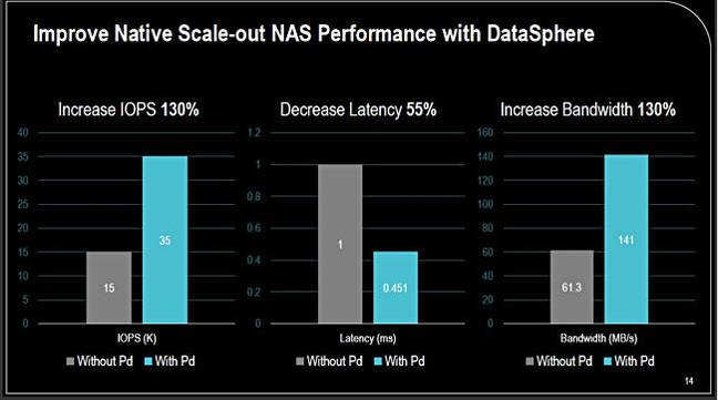 Primary Data's metadata engine 'speeds up' NAS, saves