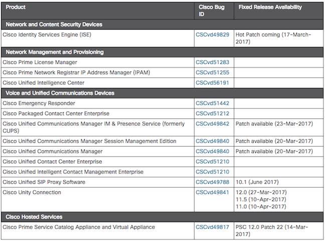 Cisco Struts 2 vulnerability list