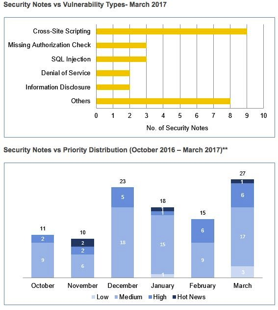 SAP security statistics March 2017