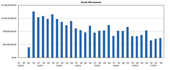 Oracle_historic_HW_Revenues
