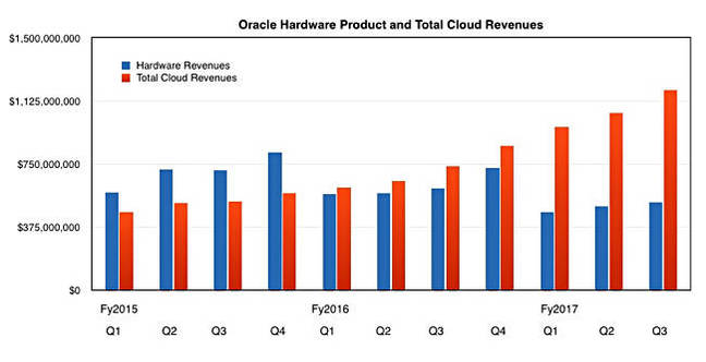 Oracle_HW_plus_Cloud_to_q3fy2010