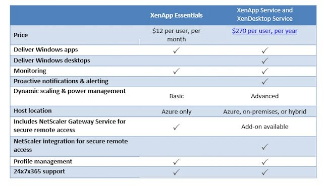 Citrix XenApp Essentials pricing
