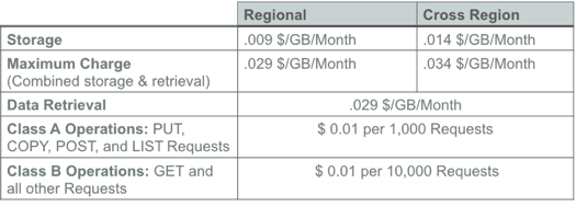 IBM Flex Storage draft pricing
