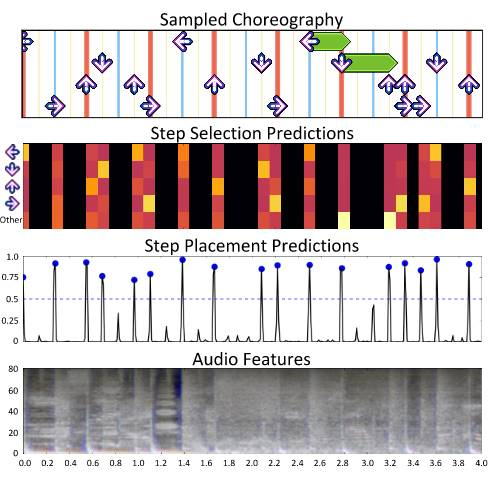 Audio features extracted for step placement prediction