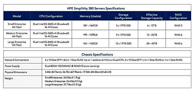 HPE_SimpliVity_380_table