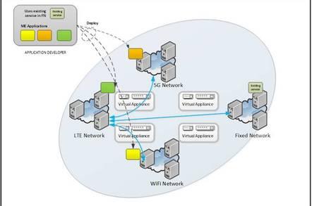 MEC's multi-edge computing graphic