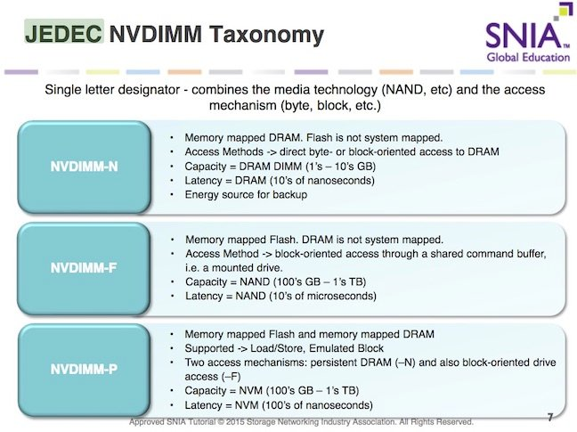 JEDEC NVDIMM roadmap as reported by SNIA
