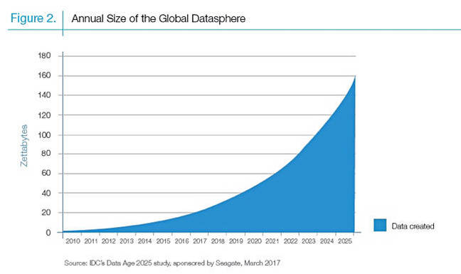 IDC_GLobal_annual_datasphere_size