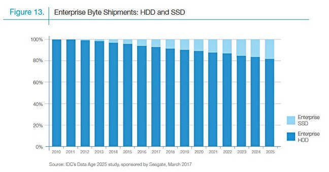 SEagate_IDC_DAta_Age_2025_Enterprise_byte_shipments