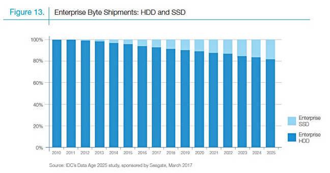 SEagate_IDC_DAta_Age_2025_Enterprise_byte_shipments