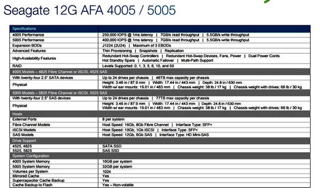 Seagate_RealStor_4005_5005_AFA