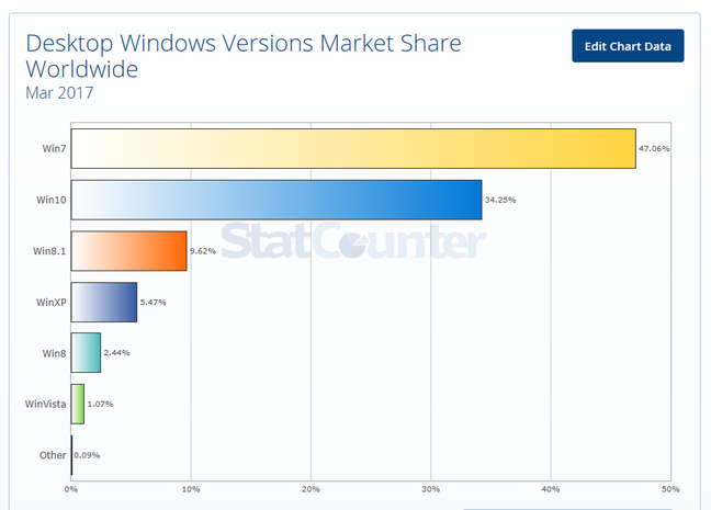 Windows 10 remains behind 7 in global adoption stats