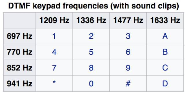 DTMF tones from Wikipedia