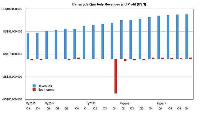 Barracuda_Q_revs_to_q4fy2017_650