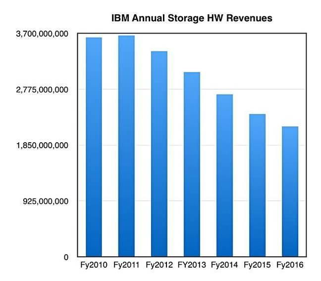 IBM_Annual_Storage_HW_revs_To_2016