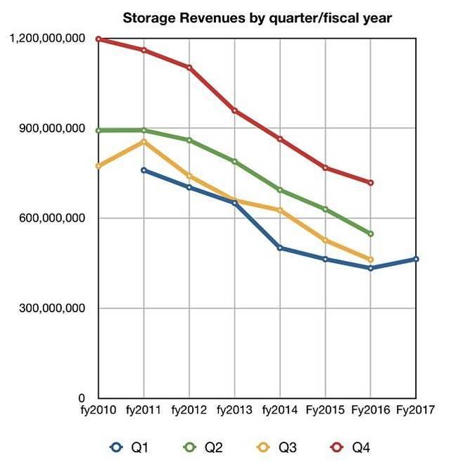 IBM_Storage_HW_revs_by_Q_by_year_to_Q1cy2017