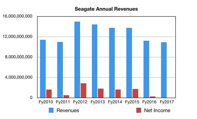 Provisional_Seagate_Annual_revs_To_fy2017
