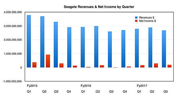 Seagate_Q_revs_to_Q3fy2017