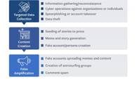 Facebook information operations chart