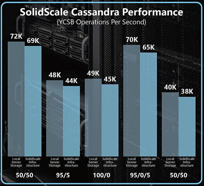 SolidScale_Cassandra_runs