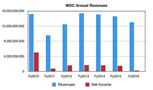 WDC_Annual_Revs_since_2010