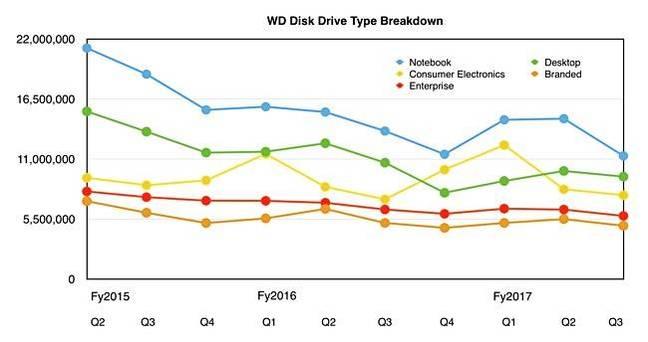 WDD_historical_HDD_Segment_data_to_Q3fy2017