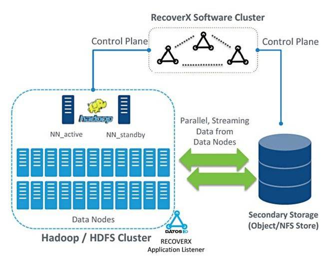 Datos_IO_HDFS