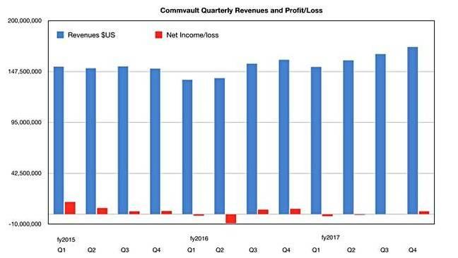 Commvault_quarterly_revenues_to_fy2017