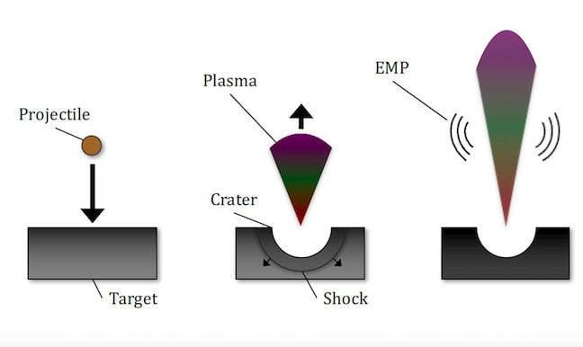 Fletcher and Close plasma simulation