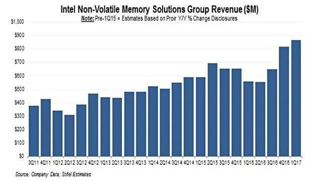 Stifel_Intel_NVM_BU_Revenues