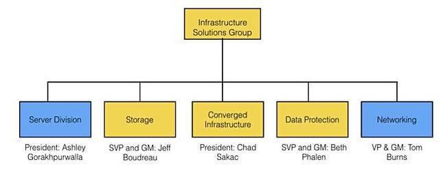 Dell_EMC_ISG_org_chart