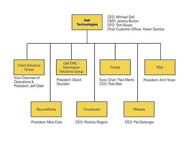 Dell_Technologies_org_chart