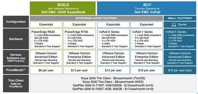 Dell and VMware's VDI-as-a-service prices