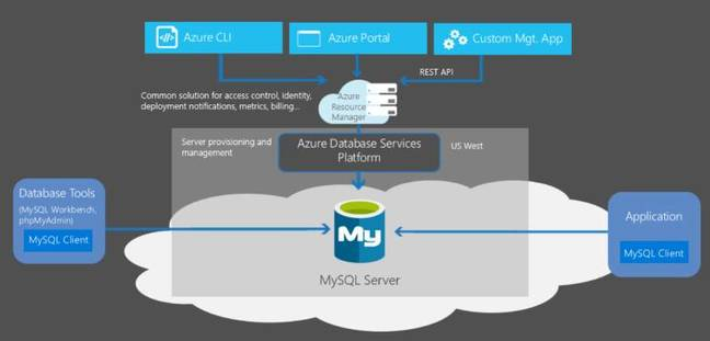 Microsoft has announced a new managed MySQL service