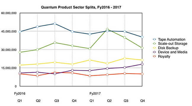 Quantum_Sector_Splits_Q4_fy2017
