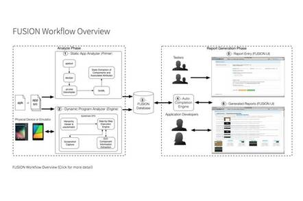 chart of Fusion debugging tool