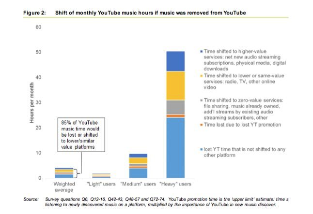 All that free music on YouTube is good for you, Google tells