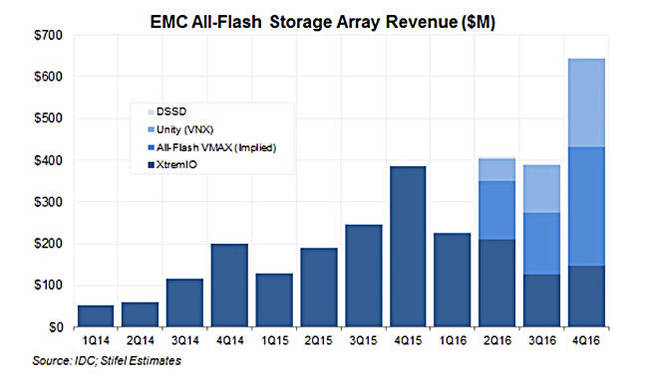 Dell_EMC_AFA_Quarterly_Revenues