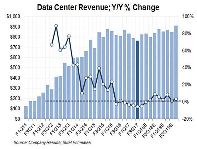 Cisco_data_centre_Revenues