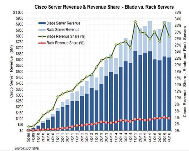 Cisco_server_sales
