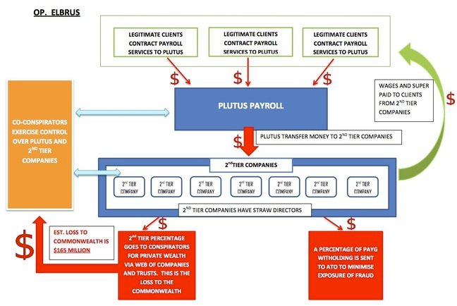 AFP Operation Elbrus flow chart detailing Plutus Payroll's role in a AU$165m tax fraud