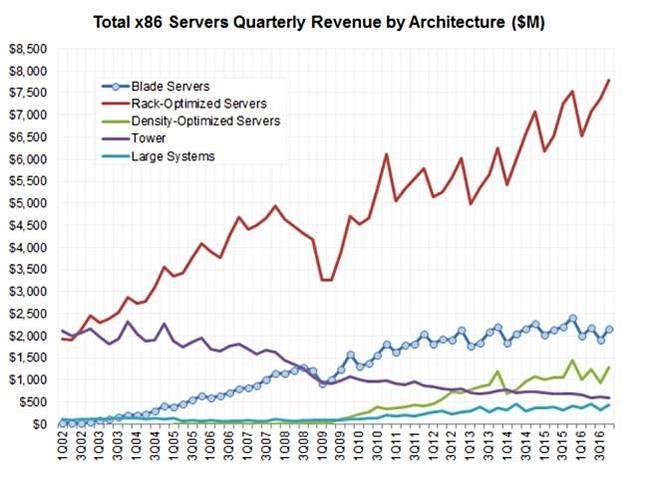 Server_architecture_revenues